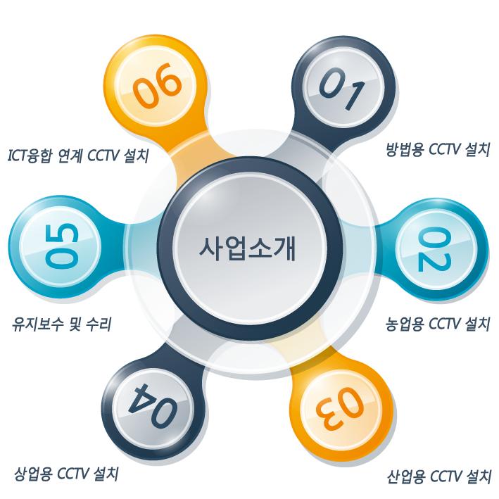 icctv사업소개.png